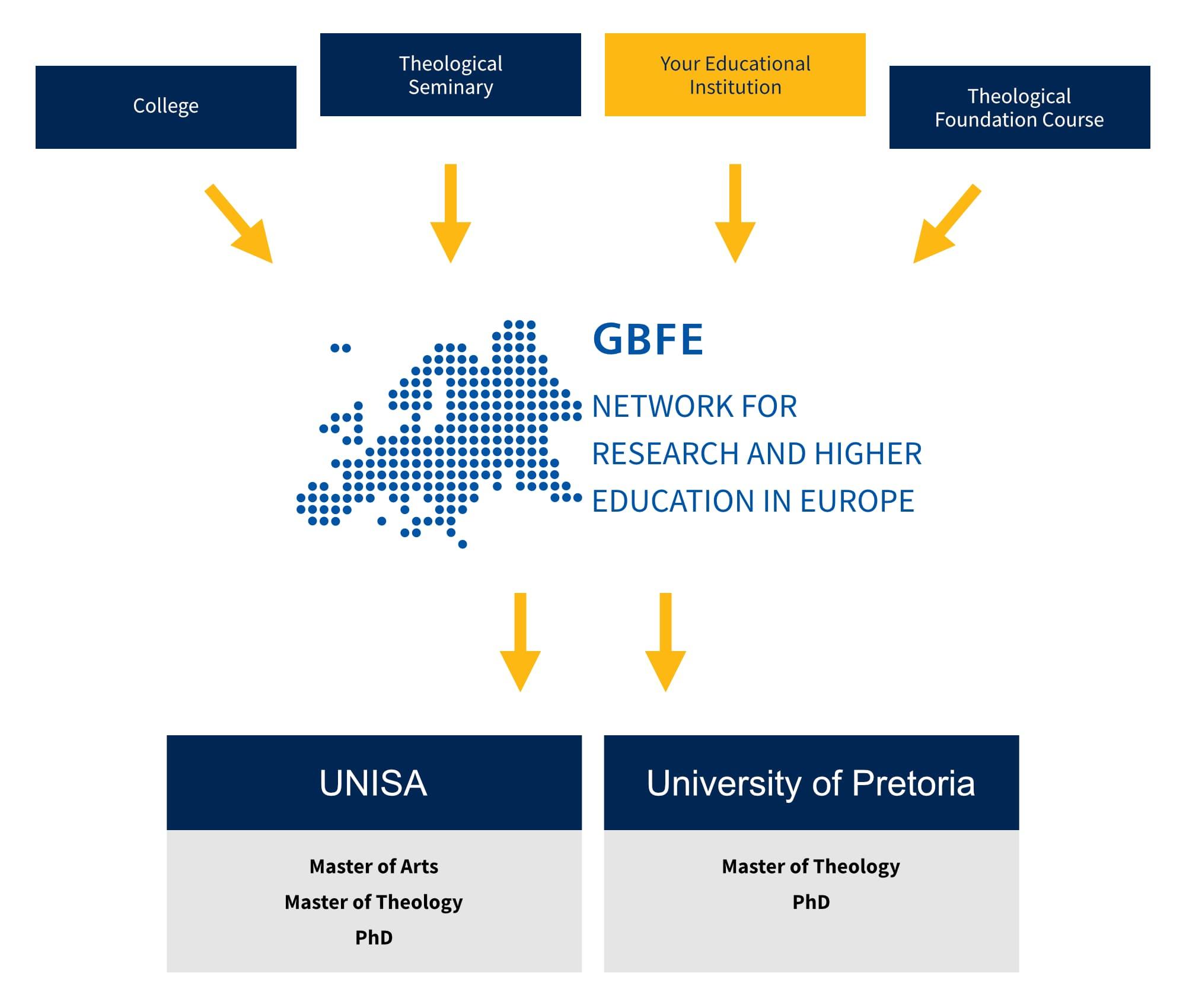 Degree program UNISA and University of Pretoria