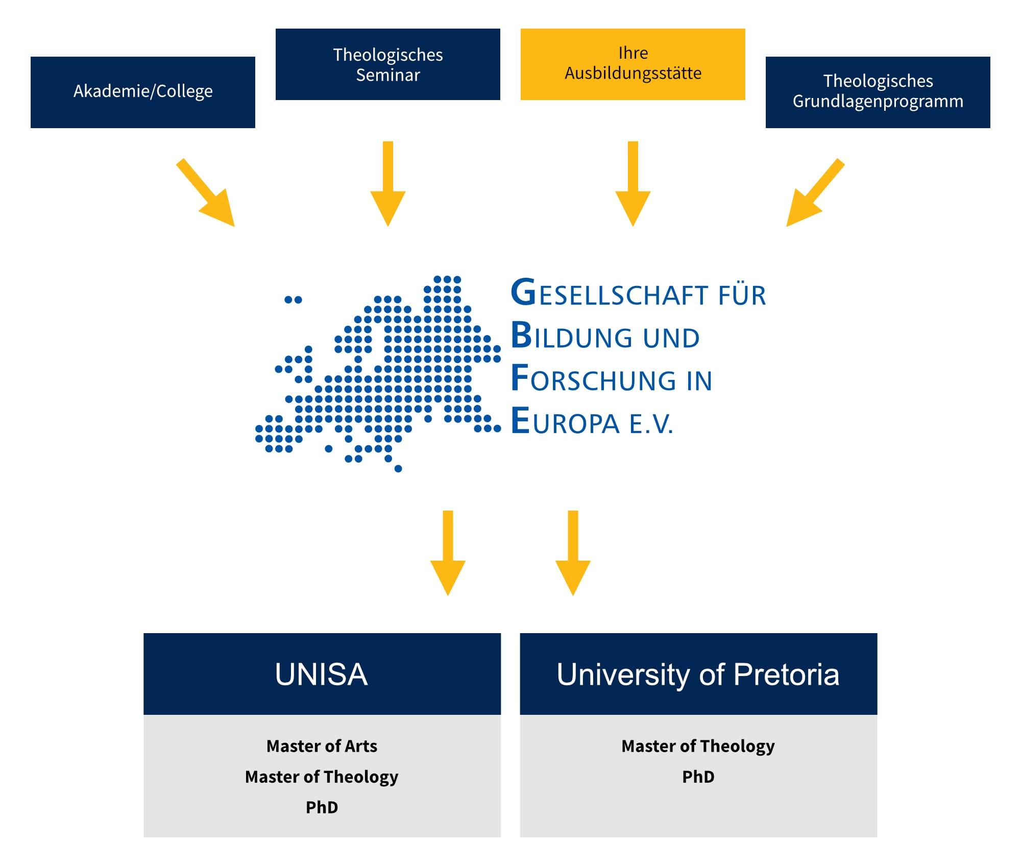 Ausbildungswege UNISA und University of Pretoria